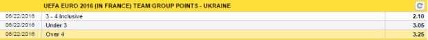 euro 2016 - keo bong da - diem so sau vong bang - Ukraina