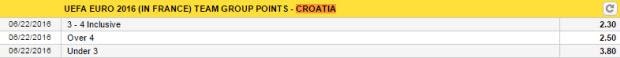 euro 2016 - keo bong da - diem so sau vong bang - croatia